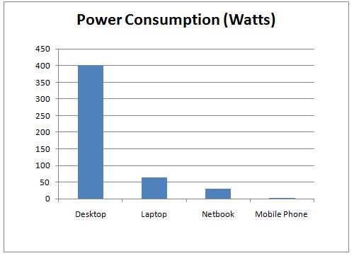 Mobile Phone Power Consumption