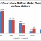 RIM's BlackBerry has the largest smartphone share in US